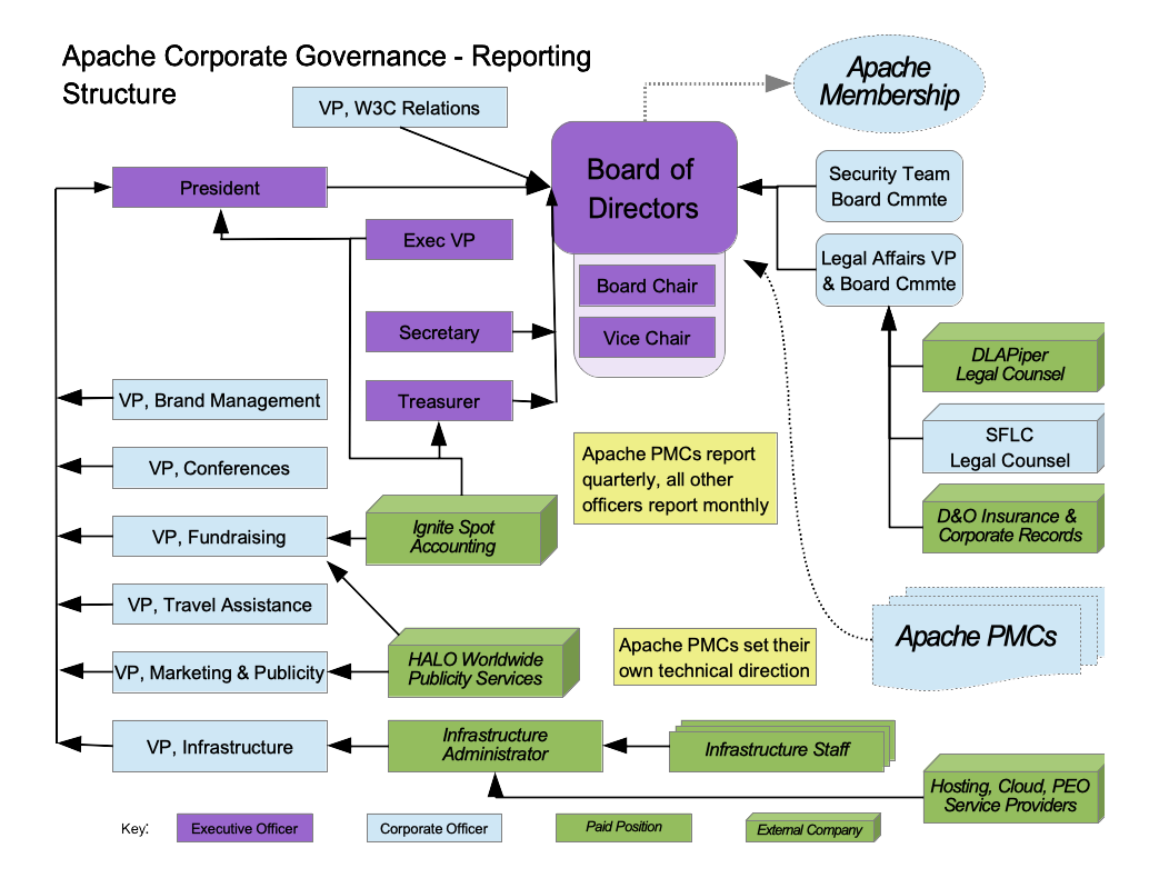 Apache Corporate Organization Chart