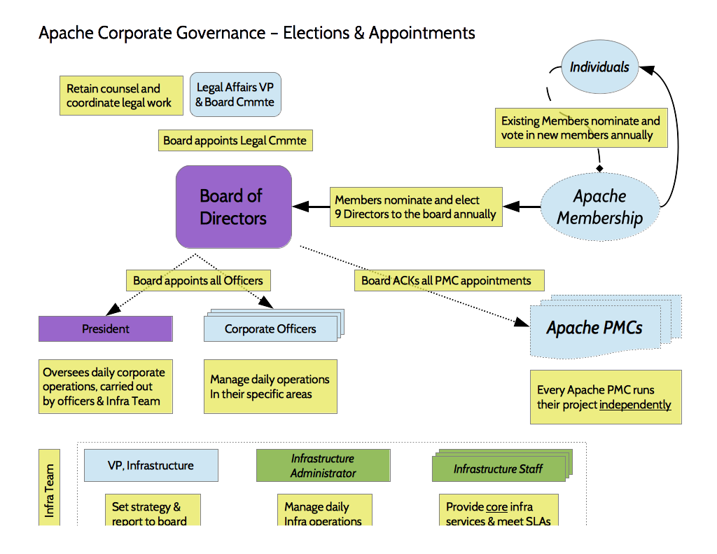 Apache corporate organization chart apache corporate governance elections and appointments pooptronica Choice Image