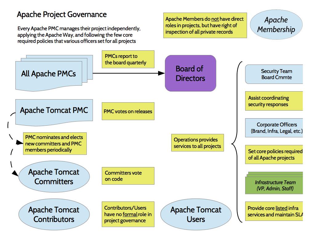 Apache Corporate Organization Chart – Project Organization Chart